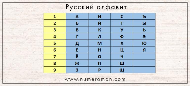 Перевод русского алфавита в числа