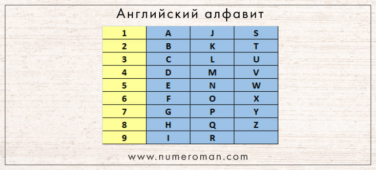 Перевод букв английского алфавита в числа