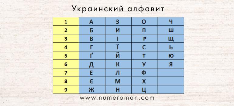 Перевод украинского алфавита в числа